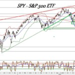S&P 500 tőzsdei alap, tovább lefelé